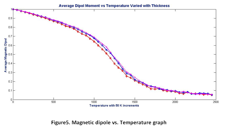 curie temperature Magnetically assisted gasification umpqua research company cobalt, with a curie temperature of 1121 c, is clearly superior from the standpoint of high temperature operation 13942 k how to select the appropriate material, tech notes [pdf] arnold magnetics, december 2004 samarium cobalt also.